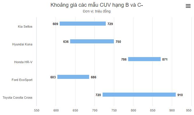 Phân khúc CUV đô thị hạng B doanh số phân khúc liên tục đổi chủ từ Ford EcoSport đến Hyundai Kona và hiện thời là Kia Seltos Xefun