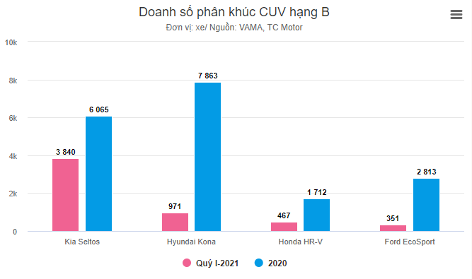 Phân khúc CUV đô thị hạng B doanh số phân khúc liên tục đổi chủ từ Ford EcoSport đến Hyundai Kona và hiện thời là Kia Seltos Xefun - 2