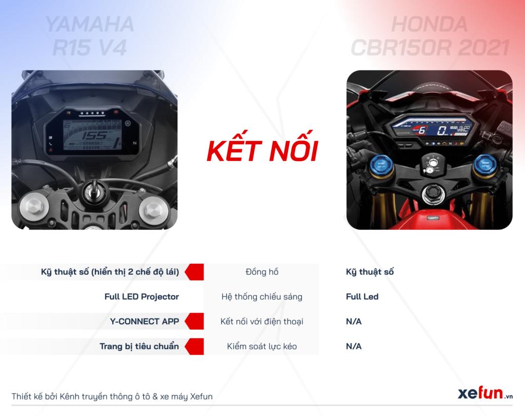 So sánh Yamaha R15 V4 với Honda CBR150R và Suzuki GSX R150-min4567