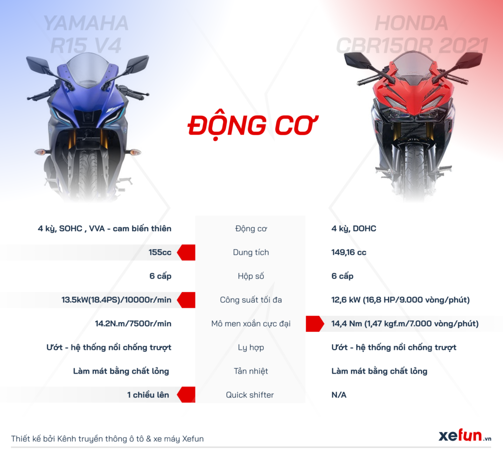 So sánh Yamaha R15 V4 với Honda CBR150R và Suzuki GSX R150-min466354