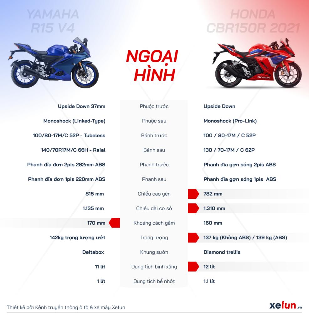 So sánh ngoại hình Yamaha R15 V4 2021 với Honda CBR150R 2021